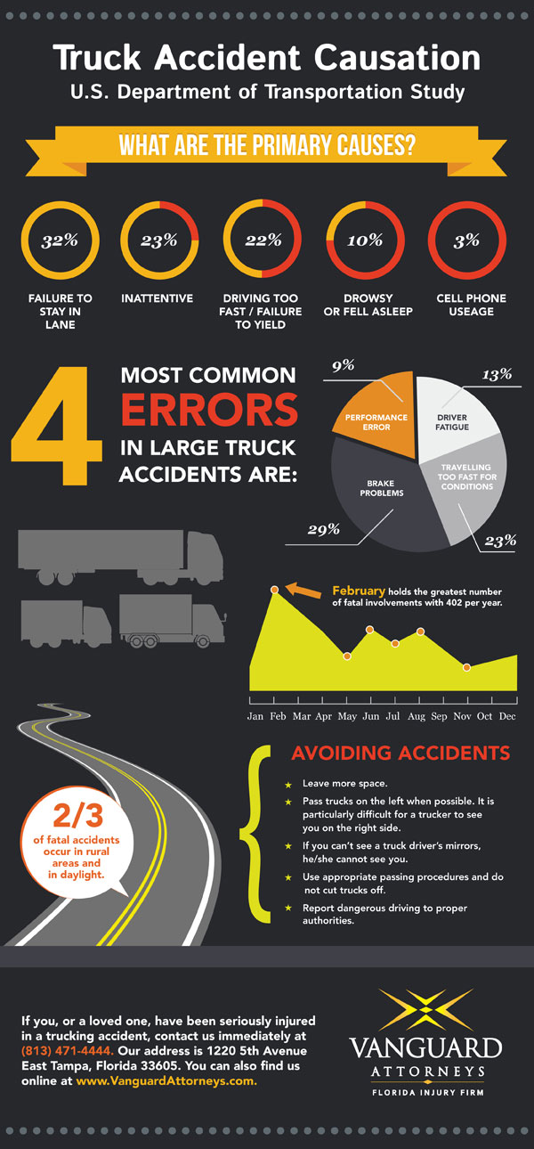 Car Accident While Working Canada