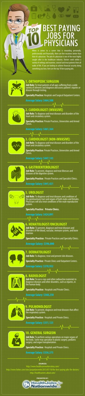 The Top 10 Best Paying Jobs for Physicians