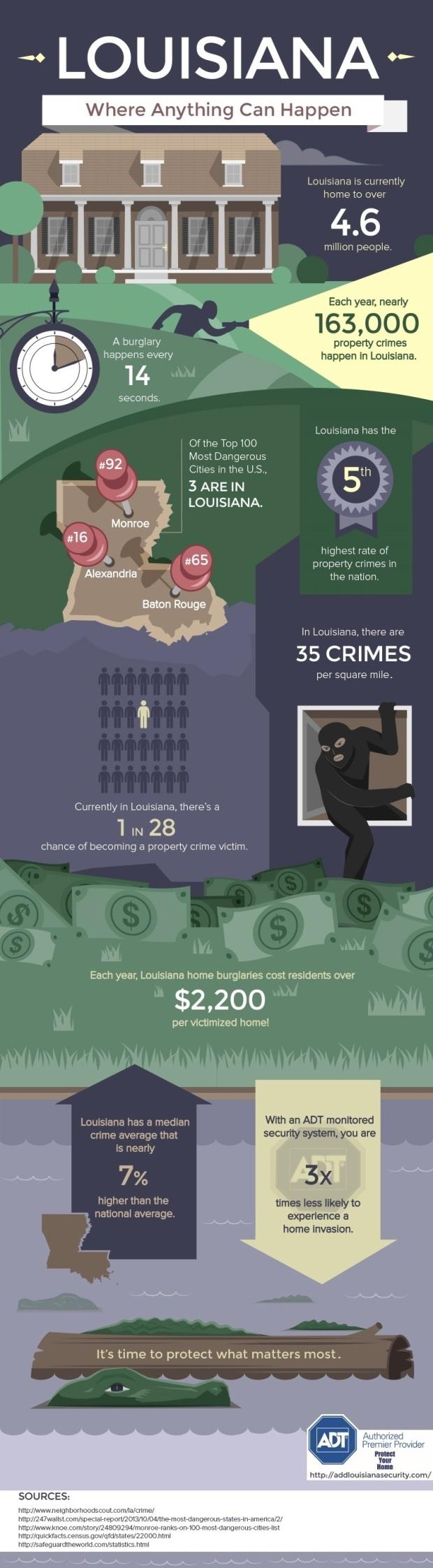 Lousiana-infographic
